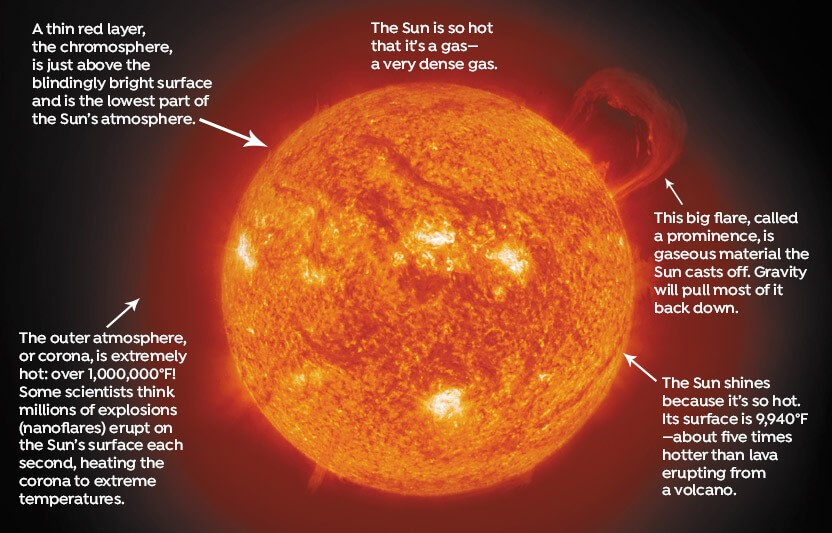 read about the sun